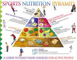 photo of food pyramid for athletes