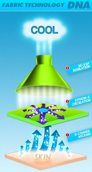 photo of CoolCore fabric technology