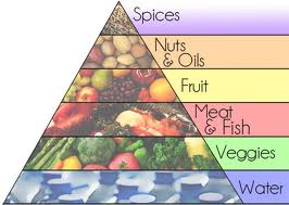 photo of paleo food pyramid2